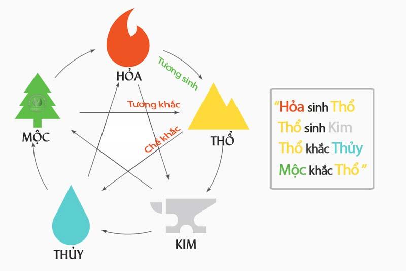 ngu hanh tuong sinh tuong khac mo ta cho hanh tho%20%281%29 - Người mệnh thổ nên đeo vật phẩm phong thuỷ gì tốt nhất ?